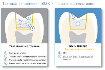 SDR инструкция